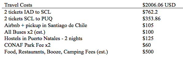 patagonia_costs