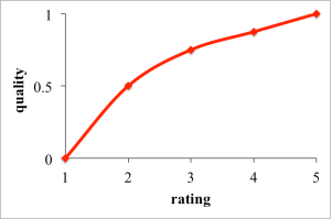 rating_graph