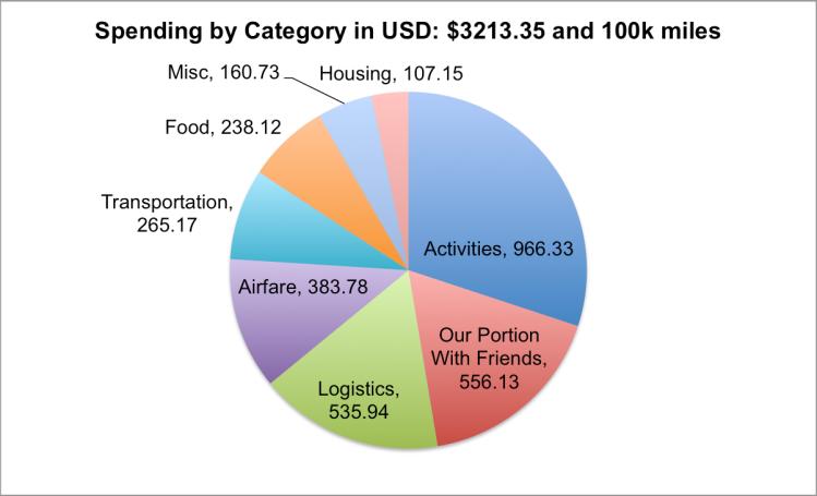 16_3_Brazil_budget2