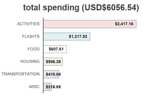 fp_spending
